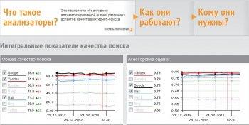 Сравниваем результаты выдачи поисковых систем при помощи сервиса AnalyzeThis.ru