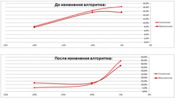 Изменение до и после активации алгоритма