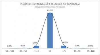 Изменение позиций Яндекса по запросам